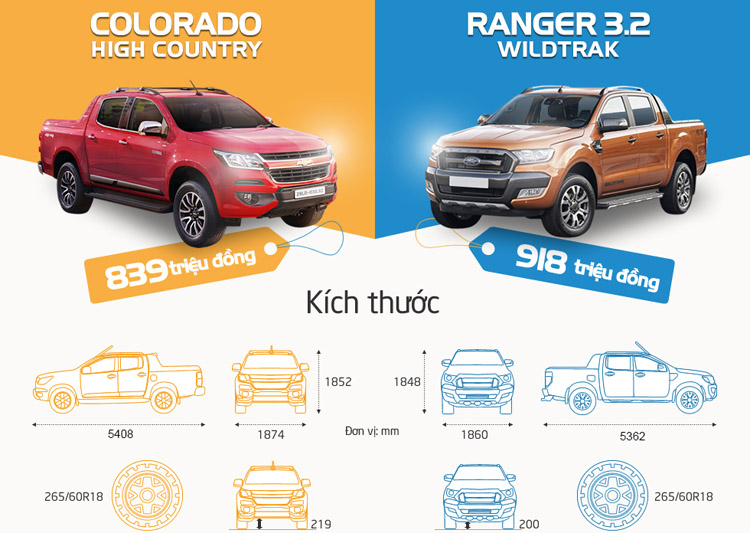 so sanh Chevrolet Colorado voi Ford Ranger